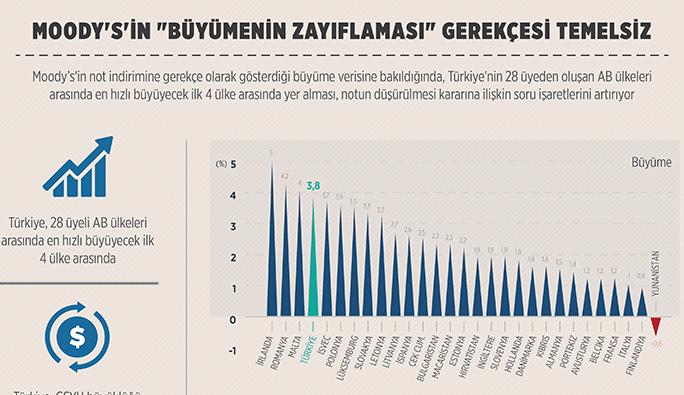 Türkiye'nin notunu düşüren Moody's'in 'büyümenin zayıflaması' gerekçesi temelsiz