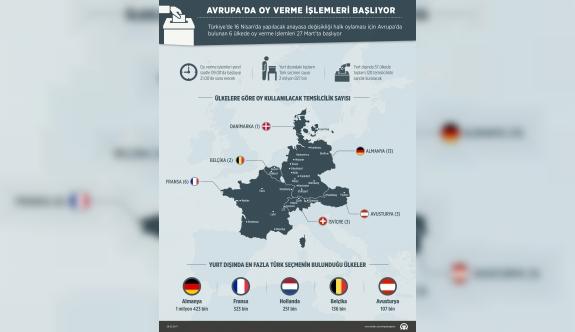 Avrupa'daki Türk vatandaşları sandığa gidiyor