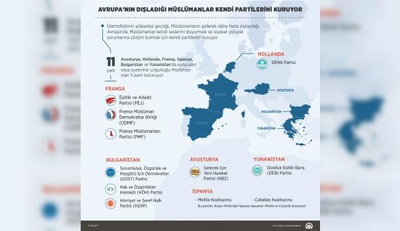 Avrupa'nın dışladığı Müslümanlar kendi partilerini kuruyor