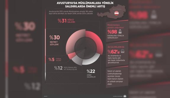 Avusturya'da Müslümanlara yönelik saldırılarda önemli artış