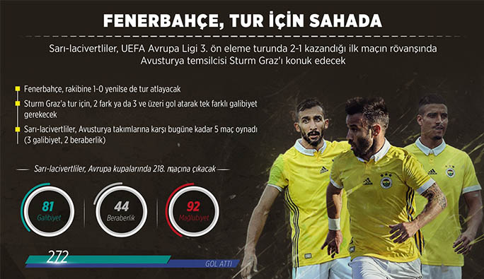 Fenerbahçe Avusturya takımlarına karşı hiç yenilmedi