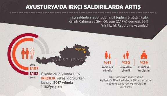 Avusturya'da ırkçı saldırılar artıyor