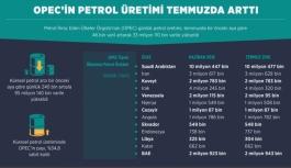 Temmuzda küresel petrol...