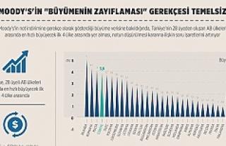 Türkiye'nin notunu düşüren Moody's'in...