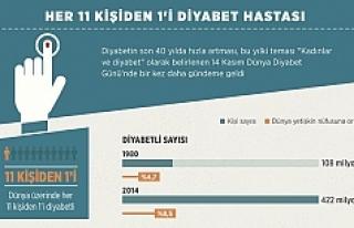 Dünya genelinde her 11 kişiden 1'i diyabet...