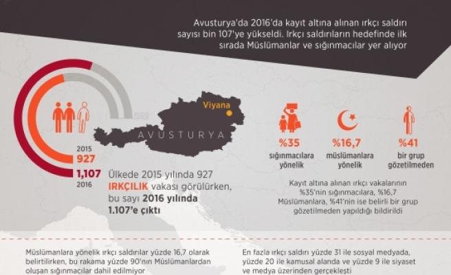 Avusturya'da ırkçı saldırılarda büyük artış: 2016 rakamları açıklandı