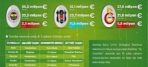 İşte Türkiye'nin yabancı futbolcu satışında en kârlı takımı